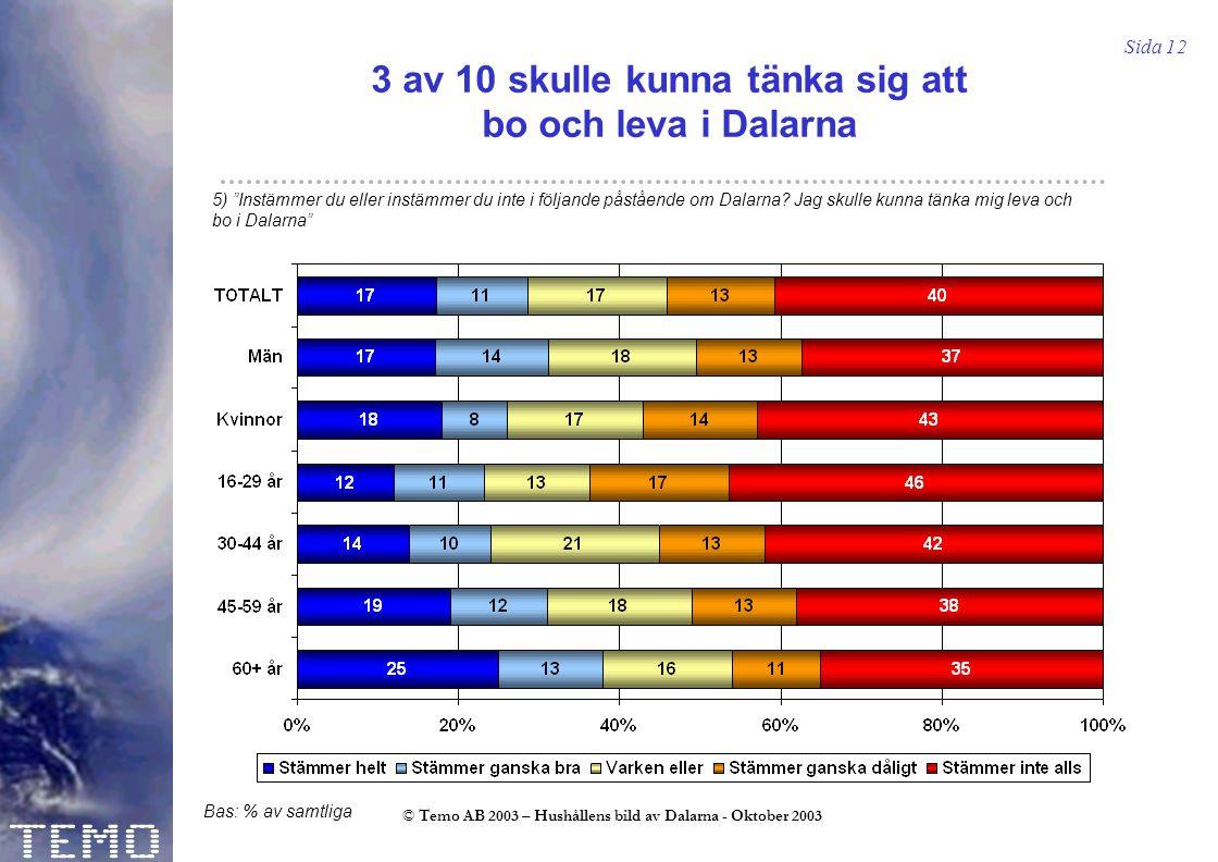 Sida 12 © Temo AB 2003 – Hushållens bild av Dalarna - Oktober 2003 3 av 10 skulle kunna tänka sig att bo och leva i Dalarna 5) Instämmer du eller instämmer du inte i följande påstående om Dalarna.