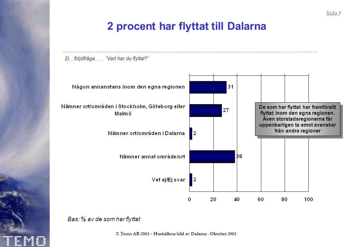 Sida 5 © Temo AB 2003 – Hushållens bild av Dalarna - Oktober 2003 2 procent har flyttat till Dalarna Bas: % av de som har flyttat 2)…följdfråga…...