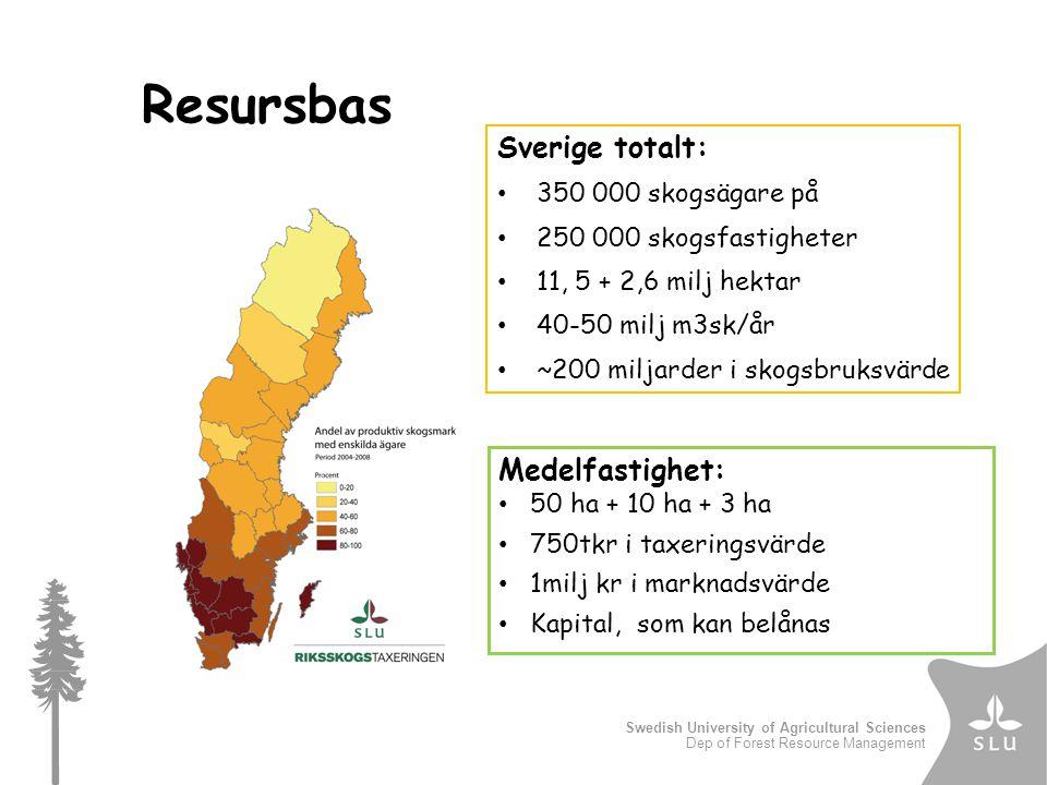 Swedish University of Agricultural Sciences Dep of Forest Resource Management Sverige totalt: 350 000 skogsägare på 250 000 skogsfastigheter 11, 5 + 2,6 milj hektar 40-50 milj m3sk/år ~200 miljarder i skogsbruksvärde Resursbas Medelfastighet: 50 ha + 10 ha + 3 ha 750tkr i taxeringsvärde 1milj kr i marknadsvärde Kapital, som kan belånas