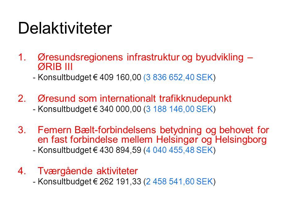 Delaktiviteter 1.Øresundsregionens infrastruktur og byudvikling – ØRIB III - Konsultbudget € 409 160,00 (3 836 652,40 SEK) 2.Øresund som internationalt trafikknudepunkt - Konsultbudget € 340 000,00 (3 188 146,00 SEK) 3.Femern Bælt-forbindelsens betydning og behovet for en fast forbindelse mellem Helsingør og Helsingborg - Konsultbudget € 430 894,59 (4 040 455,48 SEK) 4.Tværgående aktiviteter - Konsultbudget € 262 191,33 (2 458 541,60 SEK)