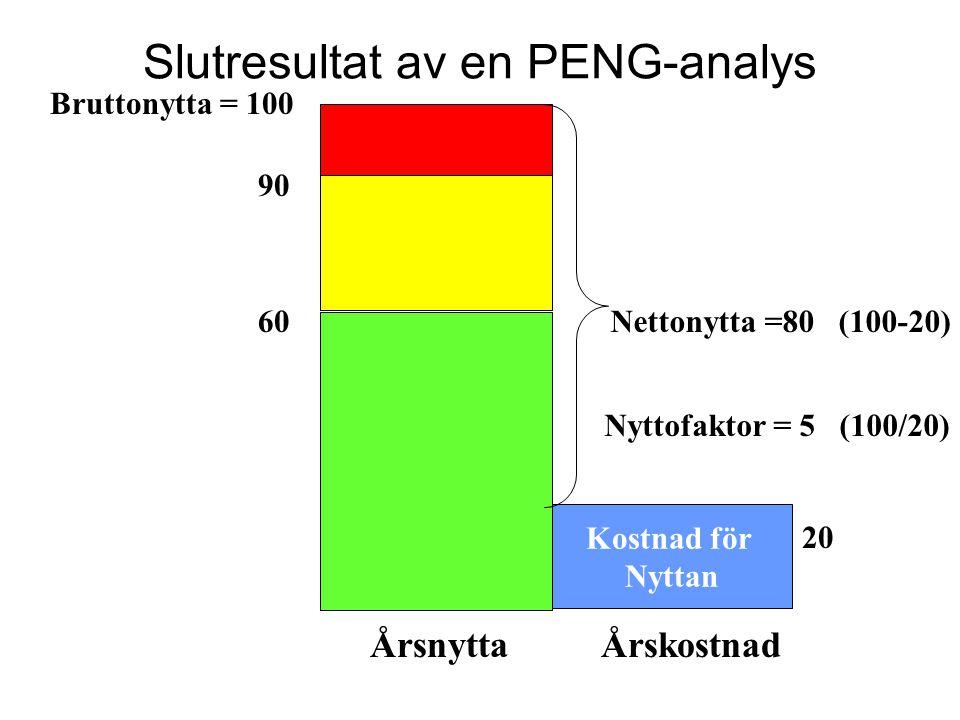 Slutresultat av en PENG-analys Kostnad för Nyttan Bruttonytta = 100 Nettonytta =80 (100-20) 20 Nyttofaktor = 5 (100/20) Årsnytta Årskostnad 60 90