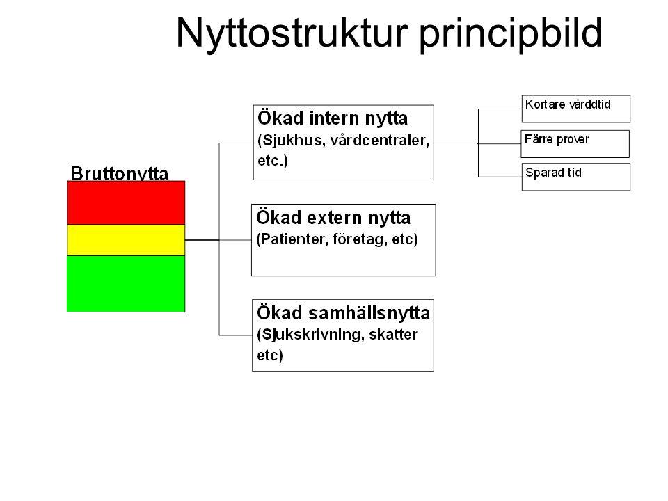 Nyttostruktur principbild