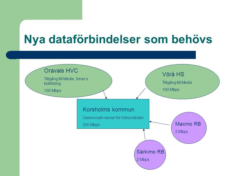 Korsholms kommun Gemensam server för hälsovården 200 Mbps Oravais HVC Tillgång till Medix, löner o bokföring 100 Mbps Vörå HS Tillgång till Medix 100 Mbps Maxmo RB 2 Mbps Särkimo RB 2 Mbps Nya dataförbindelser som behövs