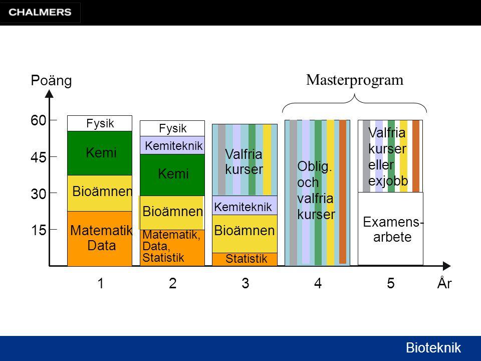 Bioteknik 60 45 30 15 2 Kemi Kemiteknik Matematik, Data, Statistik Bioämnen Fysik 1 Kemi Matematik Data Bioämnen Fysik 3 Kemiteknik Statistik Bioämnen 4 5 Poäng År Valfria kurser Oblig.