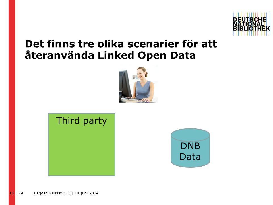Det finns tre olika scenarier för att återanvända Linked Open Data | 29 | Fagdag KulNatLOD | 18 juni 2014 11 Third party DNB Data