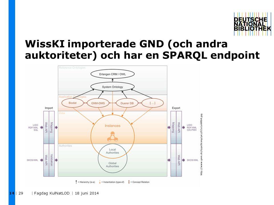 WissKI importerade GND (och andra auktoriteter) och har en SPARQL endpoint | 29 | Fagdag KulNatLOD | 18 juni 2014 14 http://www.gnm.de/typo3temp/pics/