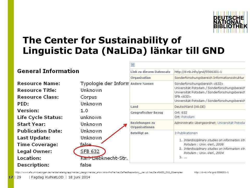 The Center for Sustainability of Linguistic Data (NaLiDa) länkar till GND | 29 | Fagdag KulNatLOD | 18 juni 2014 17 http://d-nb.info/gnd/5566301-1http