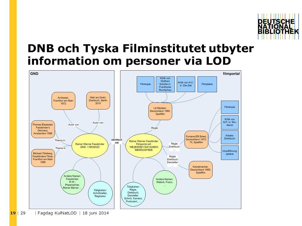 DNB och Tyska Filminstitutet utbyter information om personer via LOD | 29 | Fagdag KulNatLOD | 18 juni 2014 19