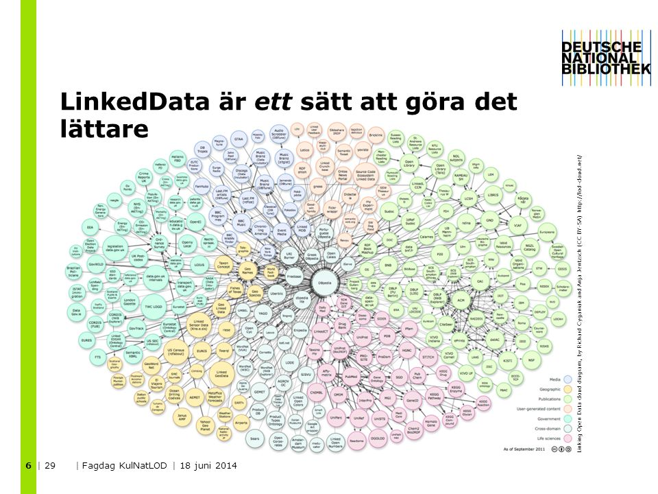 LinkedData är ett sätt att göra det lättare | 29 | Fagdag KulNatLOD | 18 juni 2014 6 Linking Open Data cloud diagram, by Richard Cyganiak and Anja Jentzsch (CC BY-SA) http://lod-cloud.net/