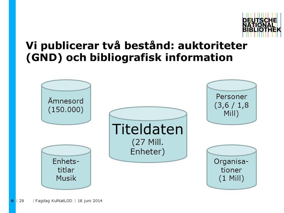 Vi publicerar två bestånd: auktoriteter (GND) och bibliografisk information | 29 | Fagdag KulNatLOD | 18 juni 2014 8 Titeldaten (27 Mill. Enheter) Per
