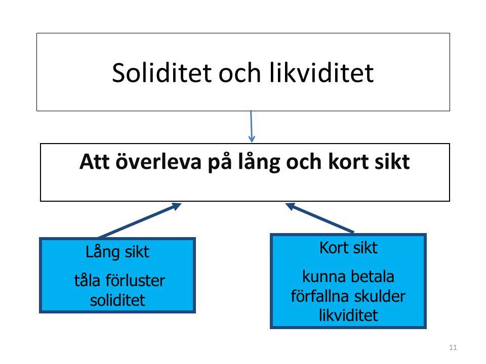 Soliditet och likviditet Att överleva på lång och kort sikt Lång sikt tåla förluster soliditet Kort sikt kunna betala förfallna skulder likviditet 11
