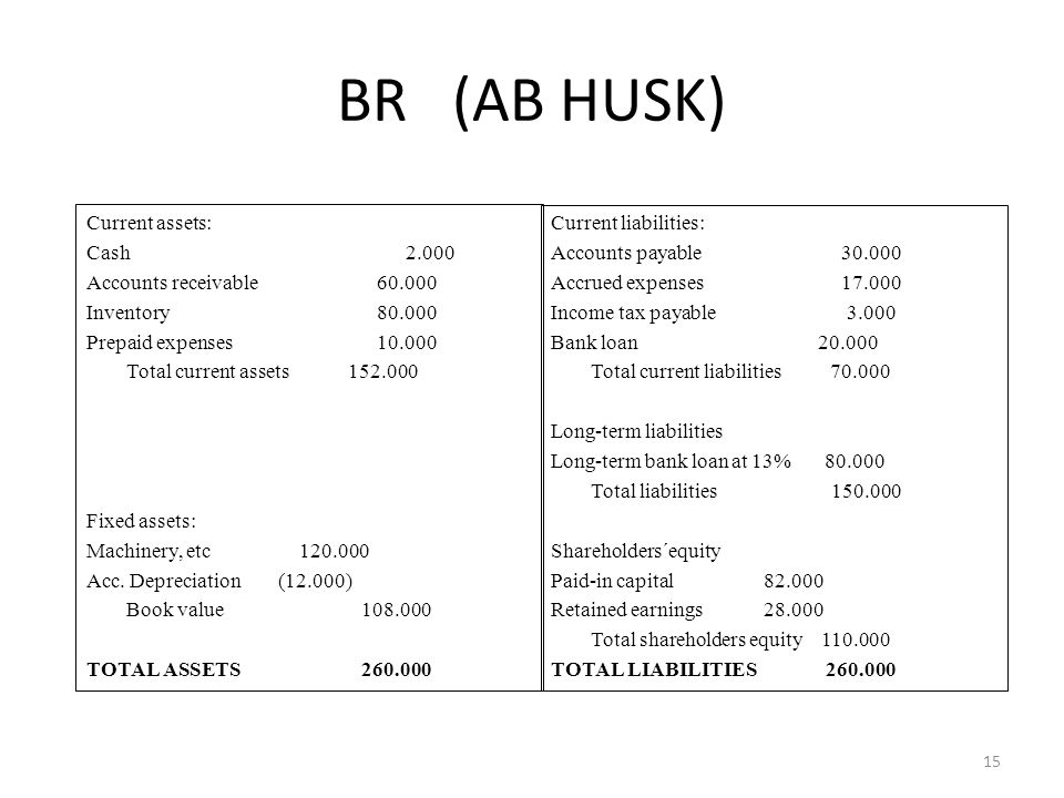 BR (AB HUSK) Current assets: Cash2.000 Accounts receivable 60.000 Inventory 80.000 Prepaid expenses 10.000 Total current assets 152.000 Fixed assets: Machinery, etc120.000 Acc.