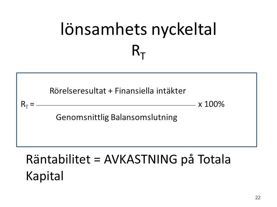 Rörelseresultat + Finansiella intäkter R T = x 100% Genomsnittlig Balansomslutning 22 lönsamhets nyckeltal R T Räntabilitet = AVKASTNING på Totala Kap