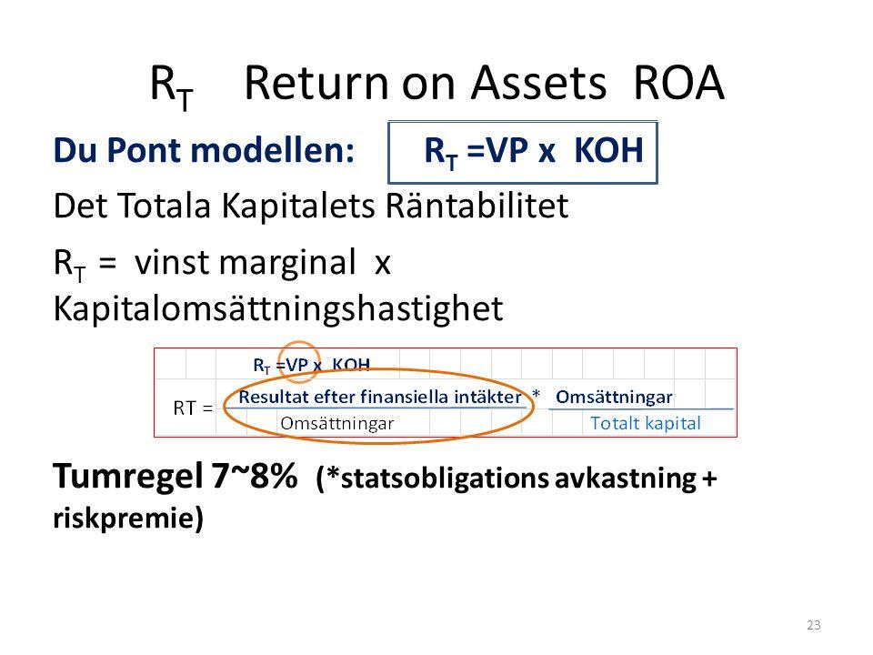 Du Pont modellen: R T =VP x KOH Det Totala Kapitalets Räntabilitet R T = vinst marginal x Kapitalomsättningshastighet Tumregel 7~8% (*statsobligations