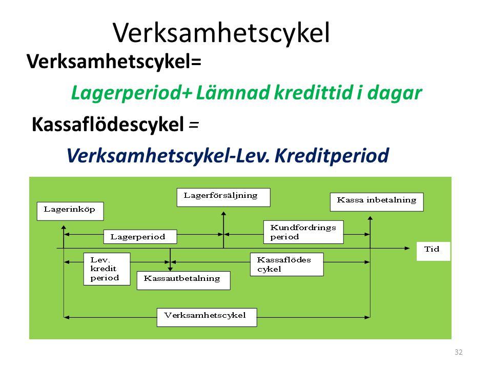Verksamhetscykel Verksamhetscykel= Lagerperiod+ Lämnad kredittid i dagar Kassaflödescykel = Verksamhetscykel-Lev. Kreditperiod 32