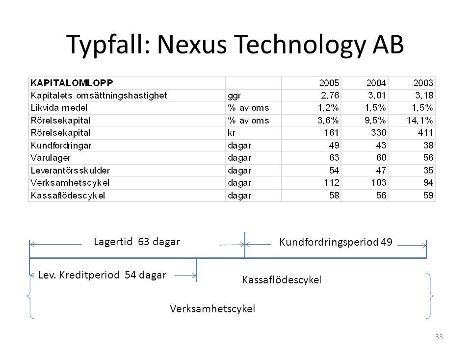 Typfall: Nexus Technology AB 33 Lagertid 63 dagar Kundfordringsperiod 49 Verksamhetscykel Lev. Kreditperiod 54 dagar Kassaflödescykel