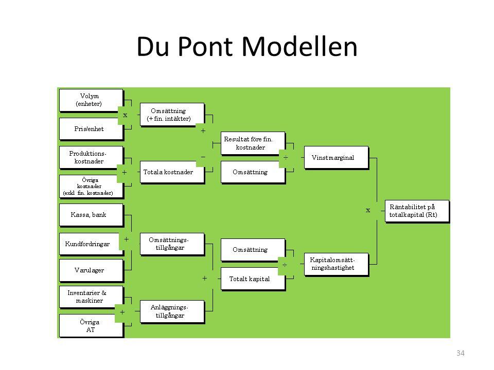 Du Pont Modellen x + + + + + ÷ ÷ x – 34