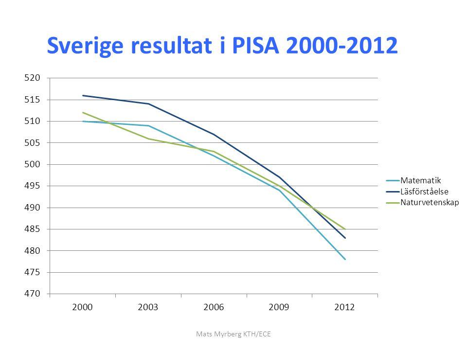 Sverige resultat i PISA 2000-2012 Mats Myrberg KTH/ECE
