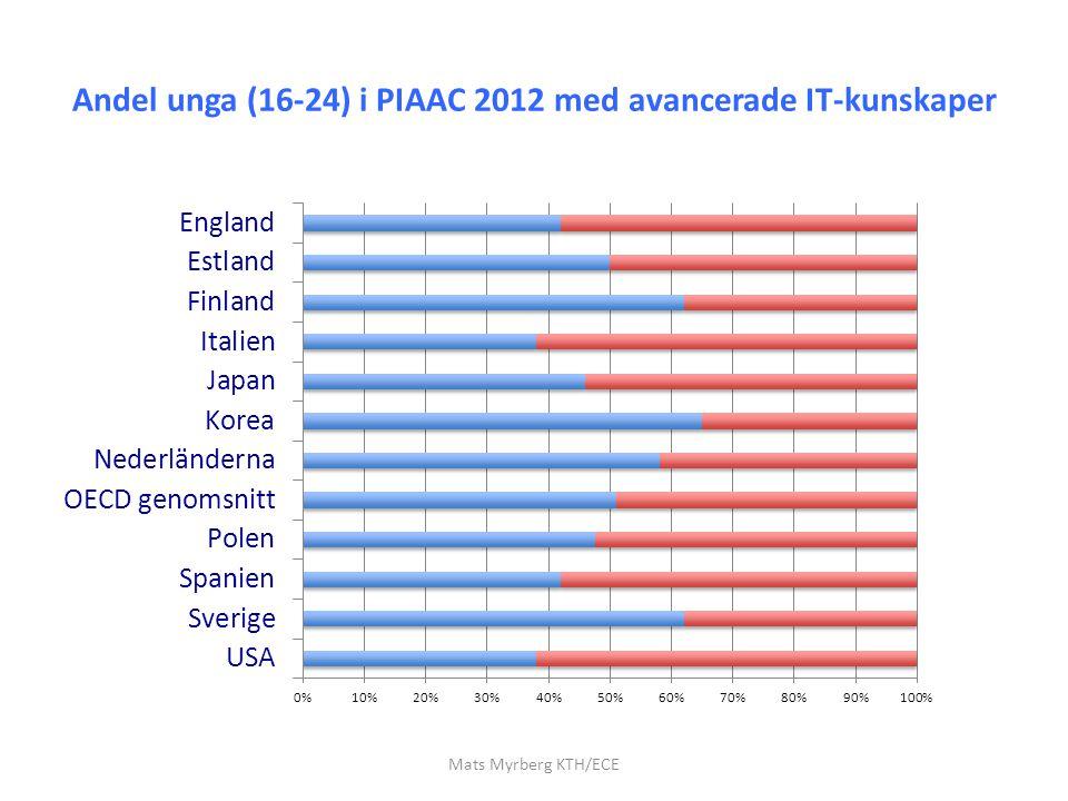 Andel unga (16-24) i PIAAC 2012 med avancerade IT-kunskaper Mats Myrberg KTH/ECE