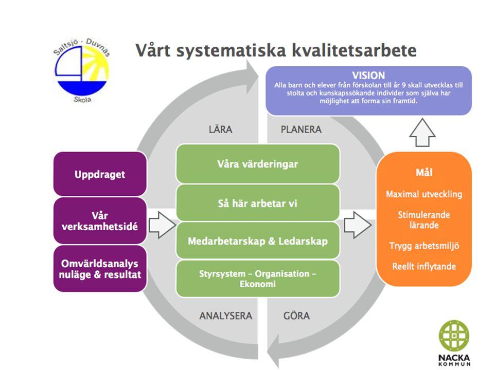 Salsjö-Duvnäs målbild Stimulerande lärande Varje elev ska få stöd och utmanas i sitt lärande samt uppleva skoldagen som meningsfull och lustfylld.