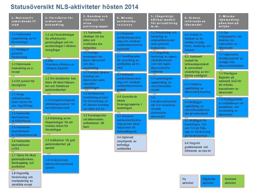 Statusöversikt NLS-aktiviteter hösten 2014 1.1 Elektronisk rapportering av lm- biverkningar 2. Förståelse för ordinerad behandling 1. Nationellt samor