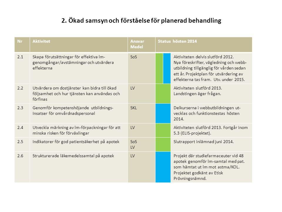 2. Ökad samsyn och förståelse för planerad behandling NrAktivitetAnsvar Medel Status hösten 2014 2.1Skapa förutsättningar för effektiva lm- genomgånga