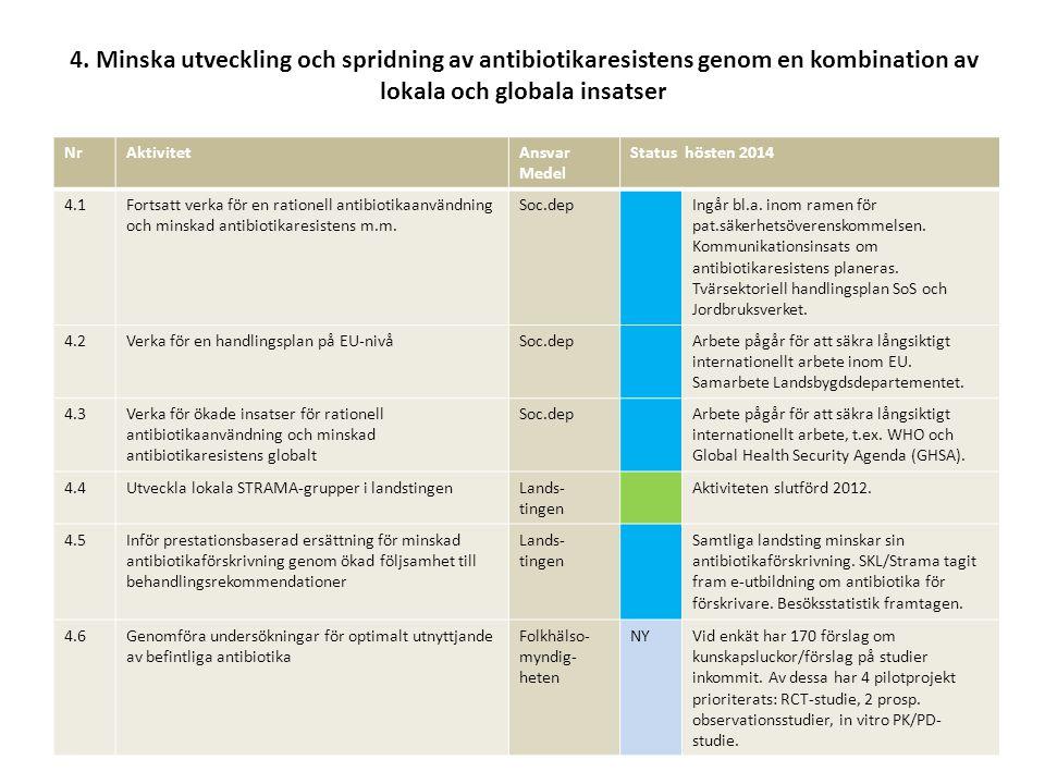 4. Minska utveckling och spridning av antibiotikaresistens genom en kombination av lokala och globala insatser NrAktivitetAnsvar Medel Status hösten 2