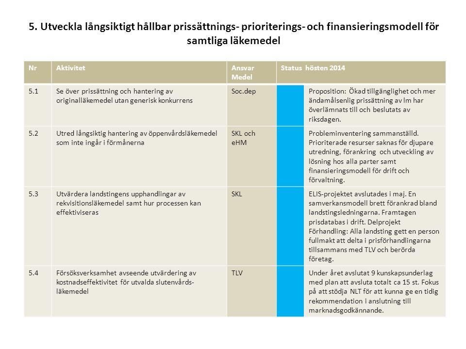 5. Utveckla långsiktigt hållbar prissättnings- prioriterings- och finansieringsmodell för samtliga läkemedel NrAktivitetAnsvar Medel Status hösten 201