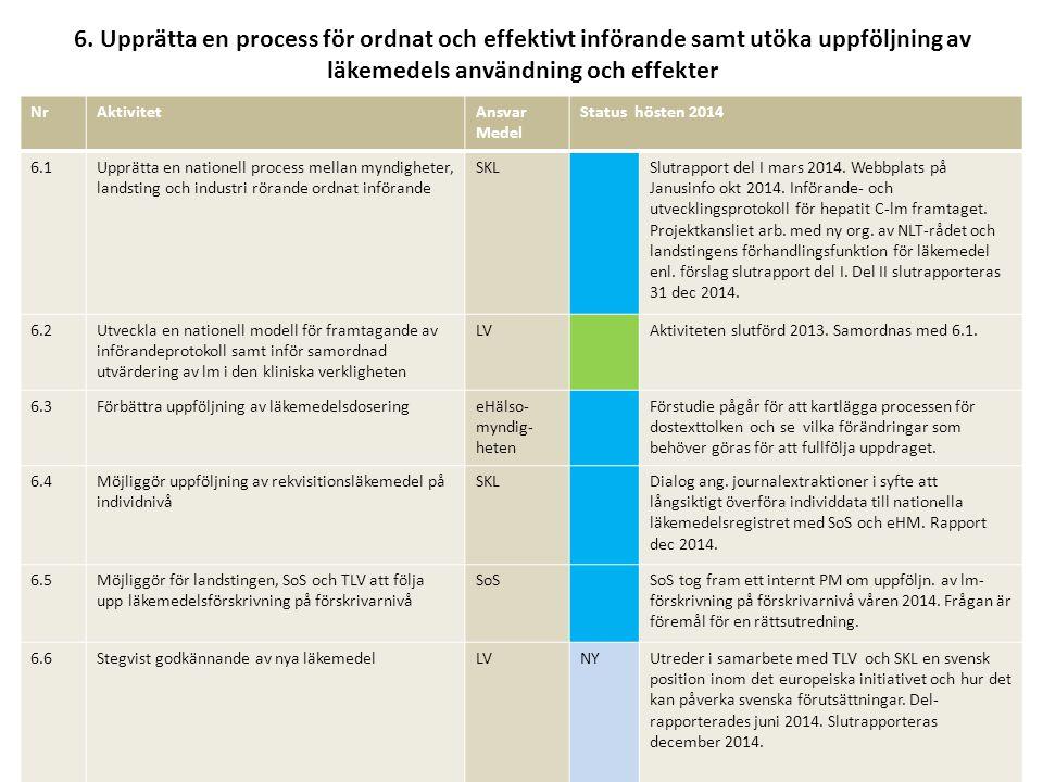 6. Upprätta en process för ordnat och effektivt införande samt utöka uppföljning av läkemedels användning och effekter NrAktivitetAnsvar Medel Status