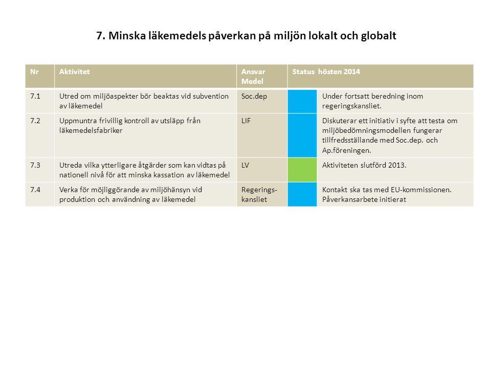 7. Minska läkemedels påverkan på miljön lokalt och globalt NrAktivitetAnsvar Medel Status hösten 2014 7.1Utred om miljöaspekter bör beaktas vid subven