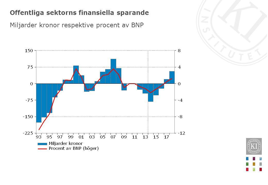 Offentliga sektorns finansiella sparande Miljarder kronor respektive procent av BNP