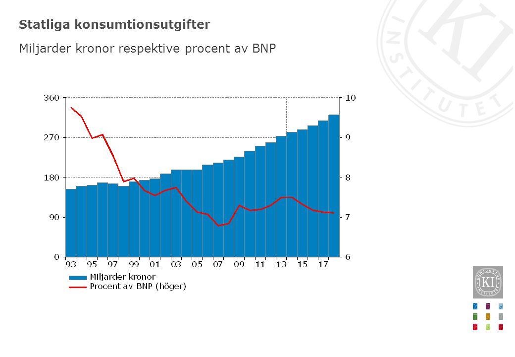 Statliga konsumtionsutgifter Miljarder kronor respektive procent av BNP