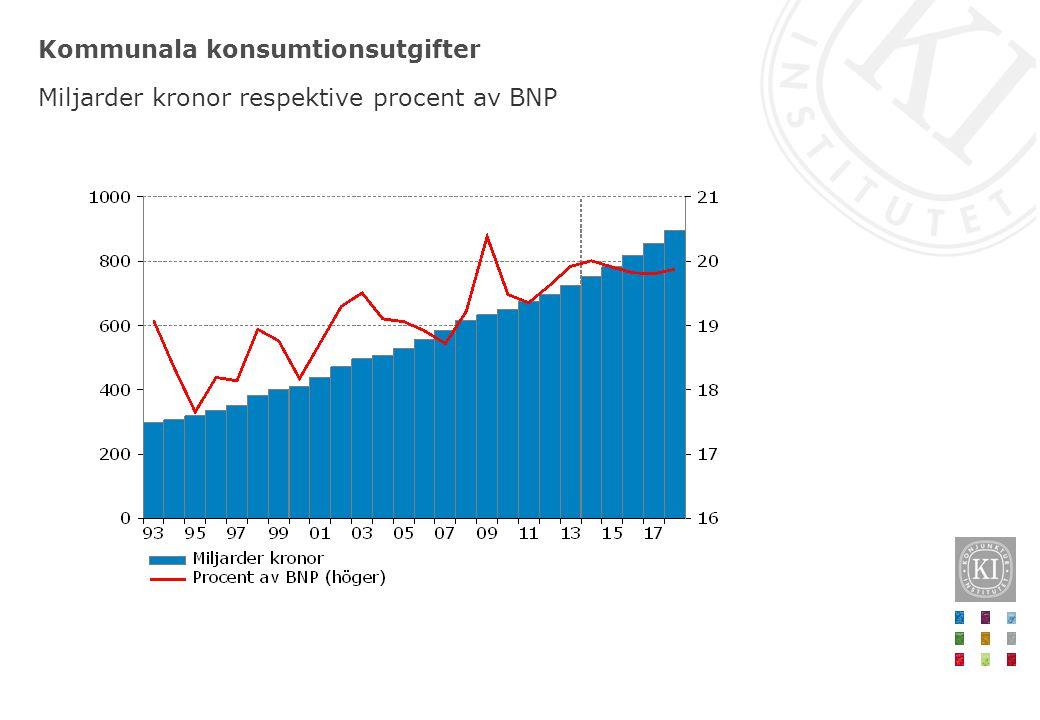 Kommunala konsumtionsutgifter Miljarder kronor respektive procent av BNP