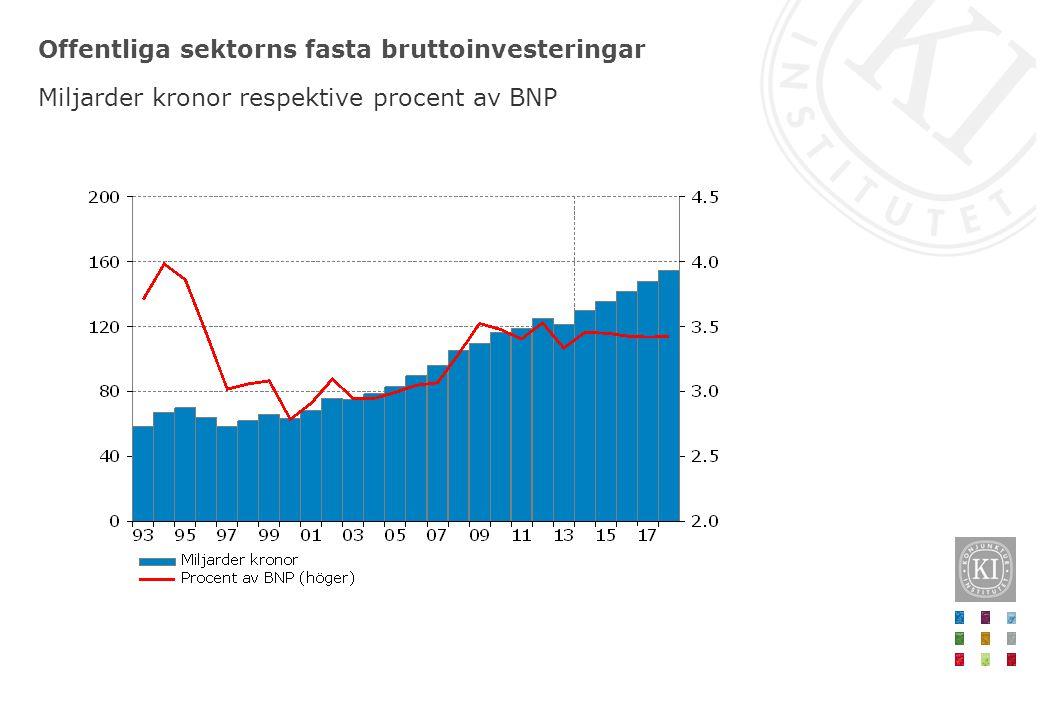 Offentliga sektorns fasta bruttoinvesteringar Miljarder kronor respektive procent av BNP