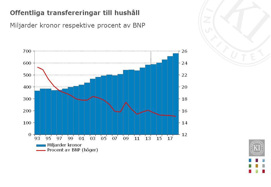 Offentliga transfereringar till hushåll Miljarder kronor respektive procent av BNP