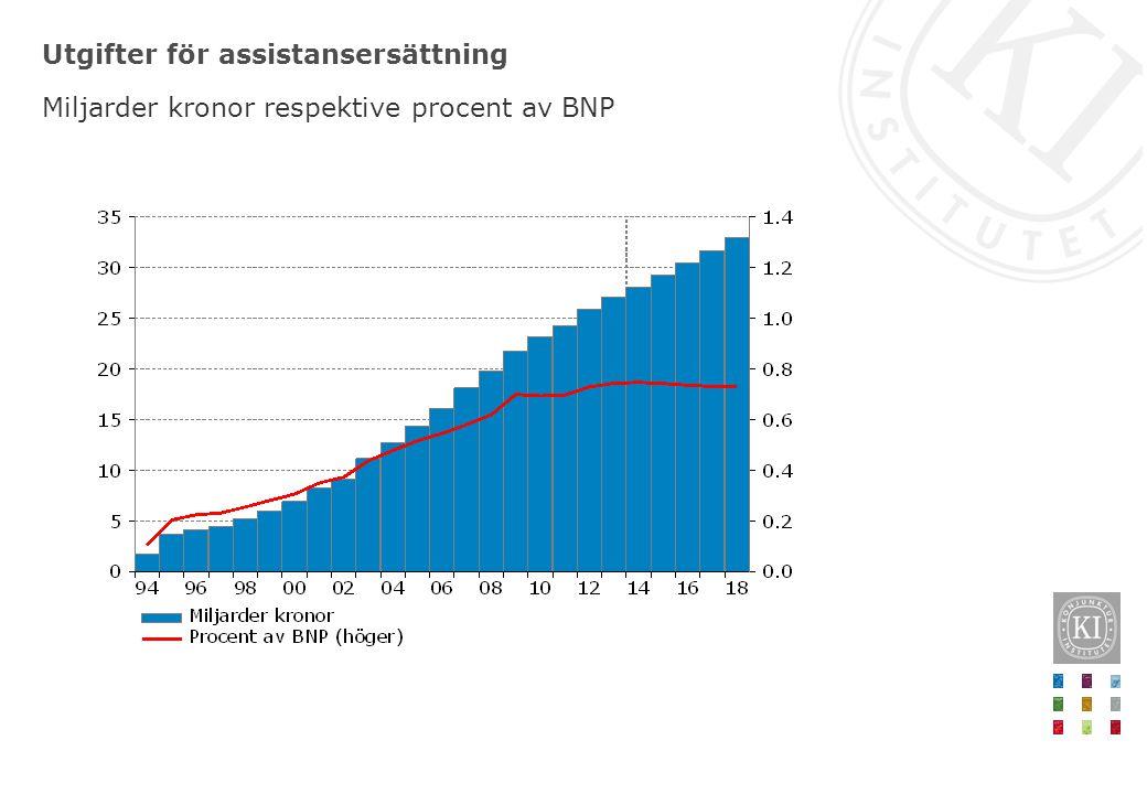 Utgifter för assistansersättning Miljarder kronor respektive procent av BNP