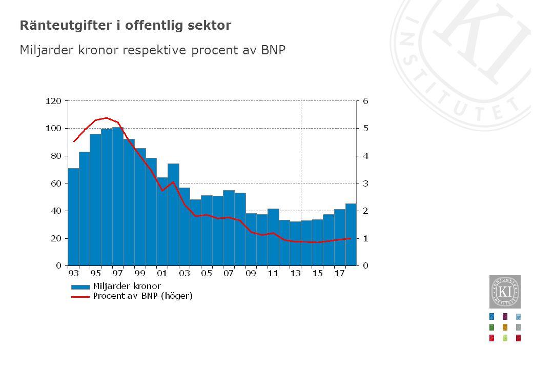 Ränteutgifter i offentlig sektor Miljarder kronor respektive procent av BNP