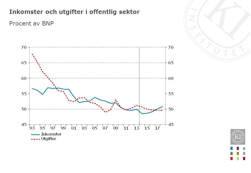 Offentlig skuldsättning Procent av BNP respektive miljarder kronor