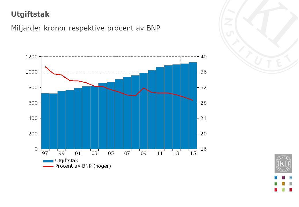 Utgiftstak Miljarder kronor respektive procent av BNP