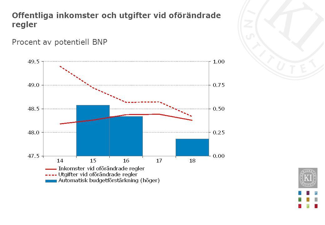 Offentliga inkomster och utgifter vid oförändrade regler Procent av potentiell BNP