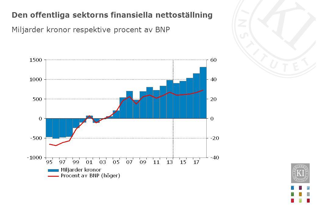 Den offentliga sektorns finansiella nettoställning Miljarder kronor respektive procent av BNP