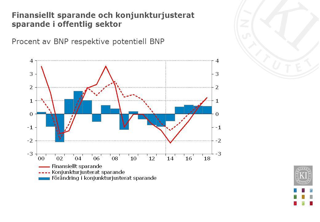 Finansiellt sparande och konjunkturjusterat sparande i offentlig sektor Procent av BNP respektive potentiell BNP