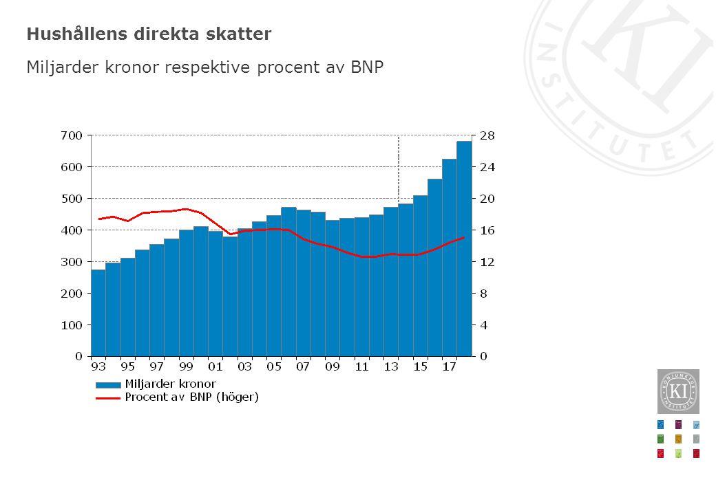 Hushållens direkta skatter Miljarder kronor respektive procent av BNP