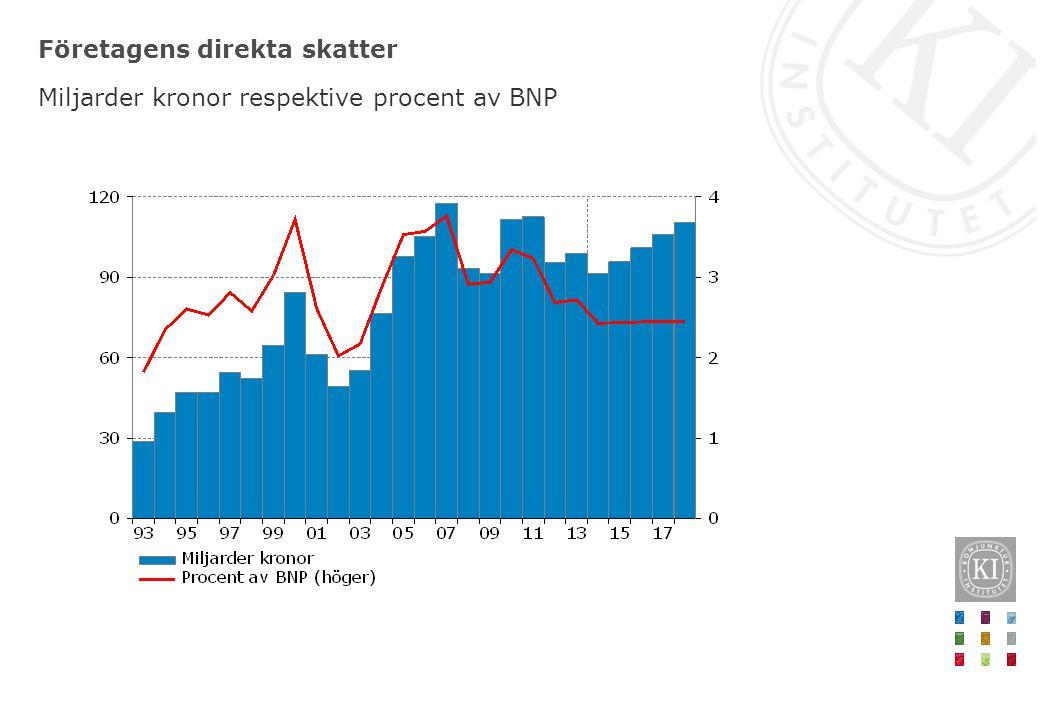 Offentliga sektorns kapitalinkomster Miljarder kronor respektive procent av BNP