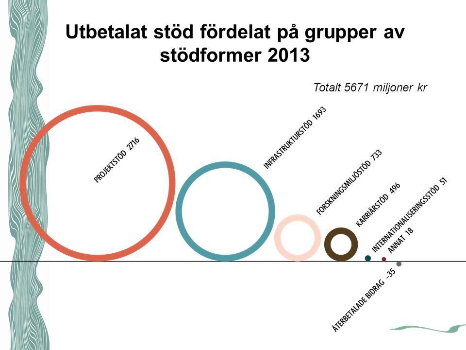 Utbetalat stöd fördelat på grupper av stödformer 2013 Totalt 5671 miljoner kr
