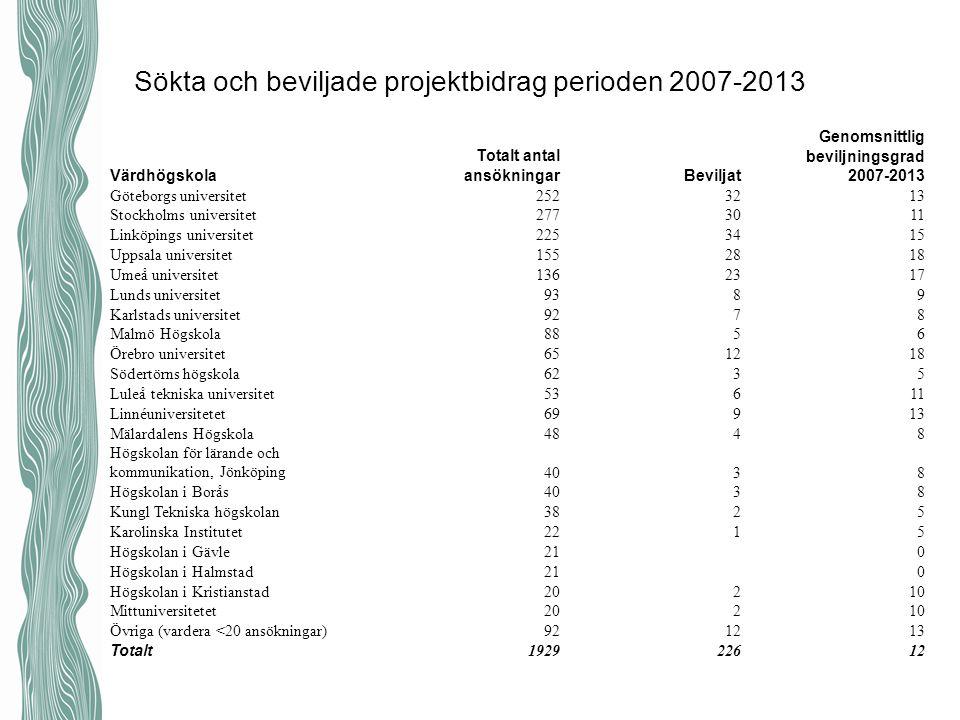 Sökta och beviljade projektbidrag perioden 2007-2013 Värdhögskola Totalt antal ansökningarBeviljat Genomsnittlig beviljningsgrad 2007-2013 Göteborgs u