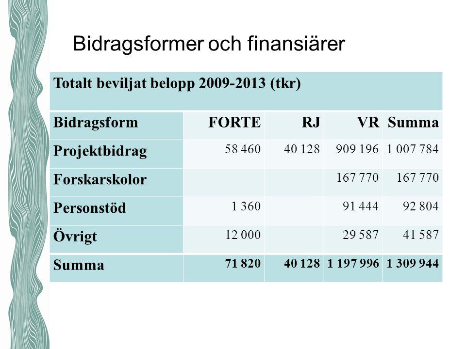 Bidragsformer och finansiärer Totalt beviljat belopp 2009-2013 (tkr) BidragsformFORTERJVRSumma Projektbidrag 58 46040 128909 1961 007 784 Forskarskolo