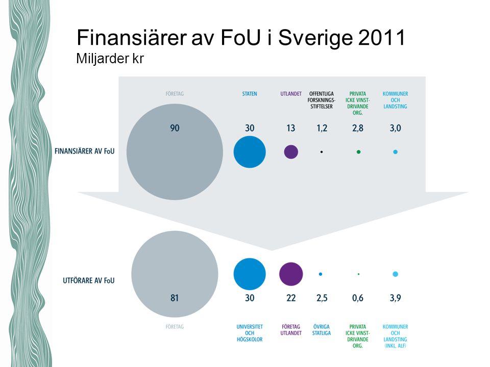 Finansiärer av FoU i Sverige 2011 Miljarder kr