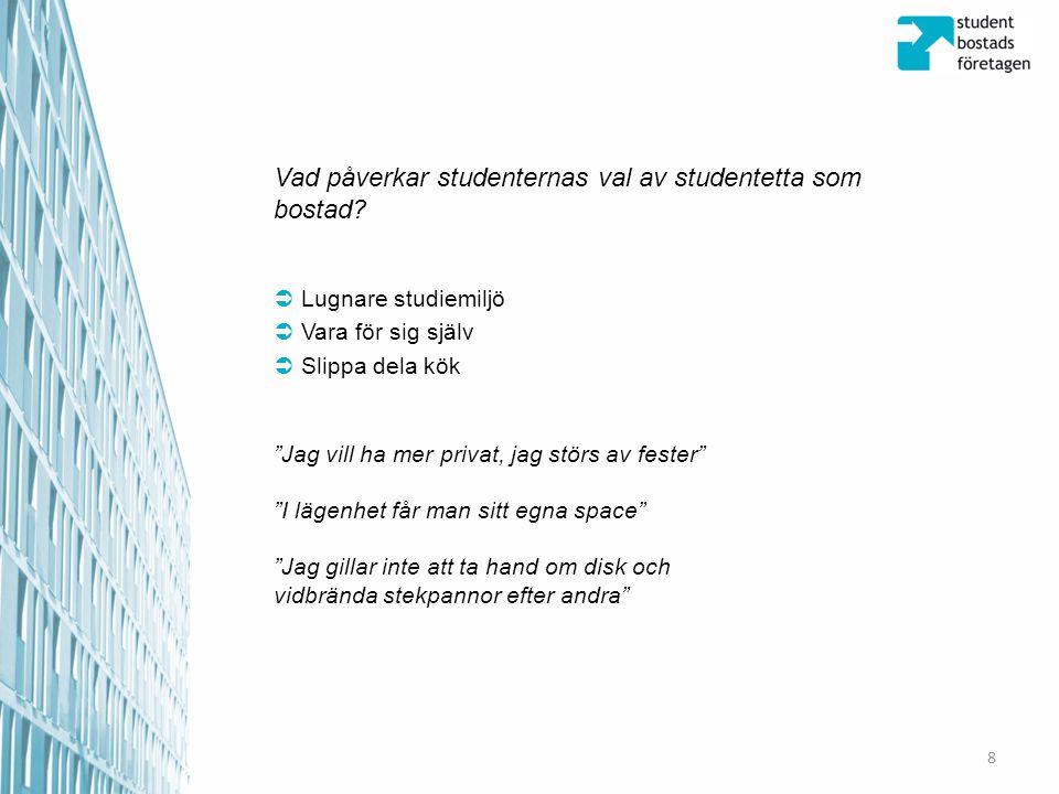 """Vad påverkar studenternas val av studentetta som bostad?  Lugnare studiemiljö  Vara för sig själv  Slippa dela kök """"Jag vill ha mer privat, jag stö"""