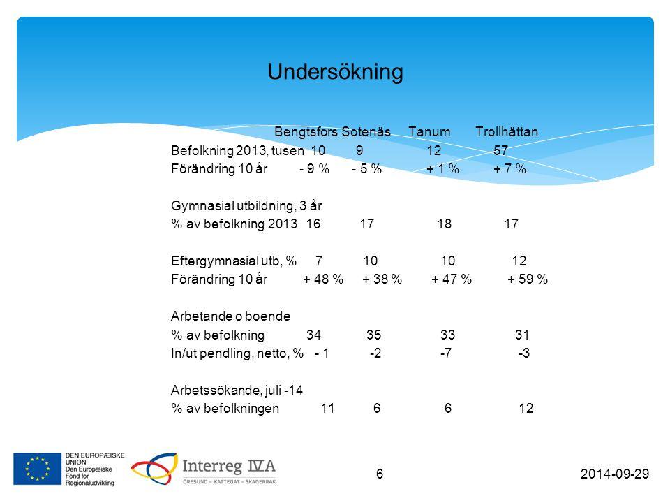BengtsforsSotenäsTanumTrollhättan Befolkning 2013, tusen 10 9 12 57 Förändring 10 år - 9 % - 5 % + 1 % + 7 % Gymnasial utbildning, 3 år % av befolkning 2013 16 17 18 17 Eftergymnasial utb, % 7 10 10 12 Förändring 10 år + 48 % + 38 % + 47 % + 59 % Arbetande o boende % av befolkning 34 35 33 31 In/ut pendling, netto, % - 1 -2 -7 -3 Arbetssökande, juli -14 % av befolkningen 11 6 6 12 Undersökning 2014-09-29 6